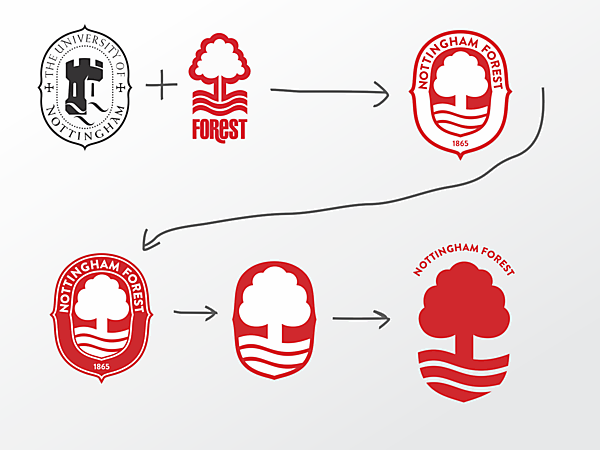 Nottingham Forest - workflow