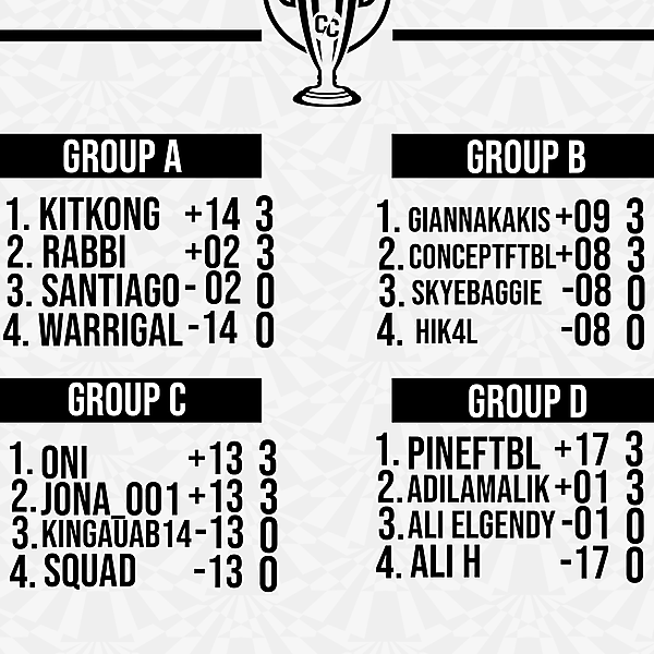 Matchweek 1 Group Tables