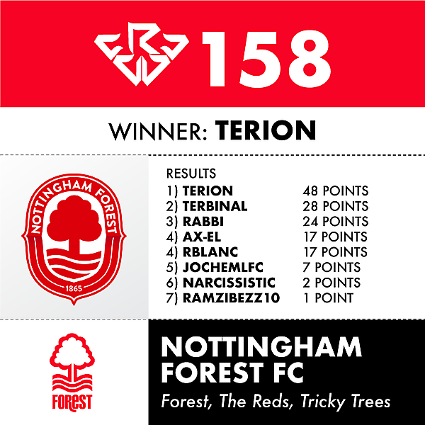 CRCW 158 NOTTINGHAM FOREST RESULTS