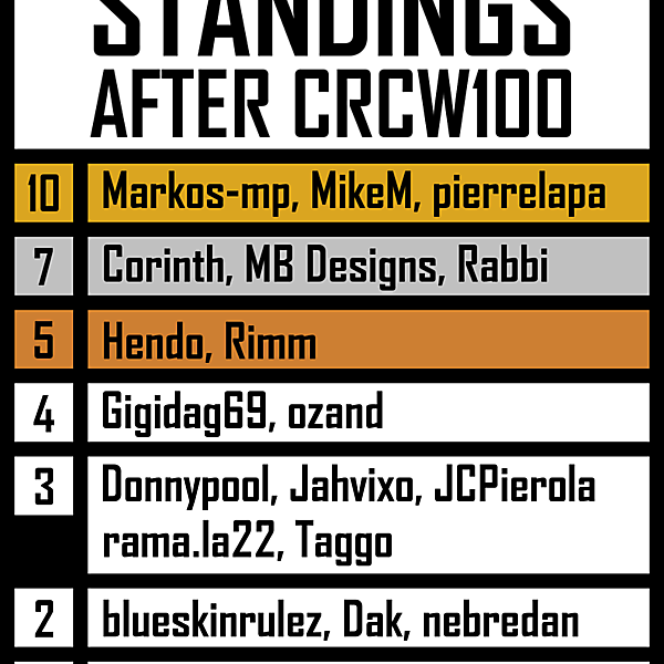 CRCW STANDINGS (AFTER 100 ROUNDS)