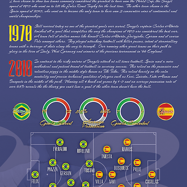 World Cup Infographic
