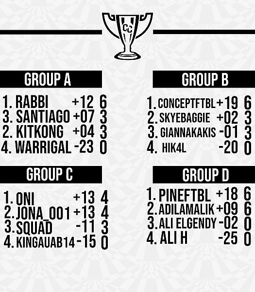 Matchweek 2 Group Tables