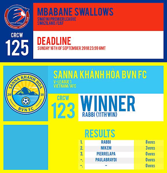 CRCW 125 | MBABANE SWALLOWS FC | CRCW 123 | RESULTS