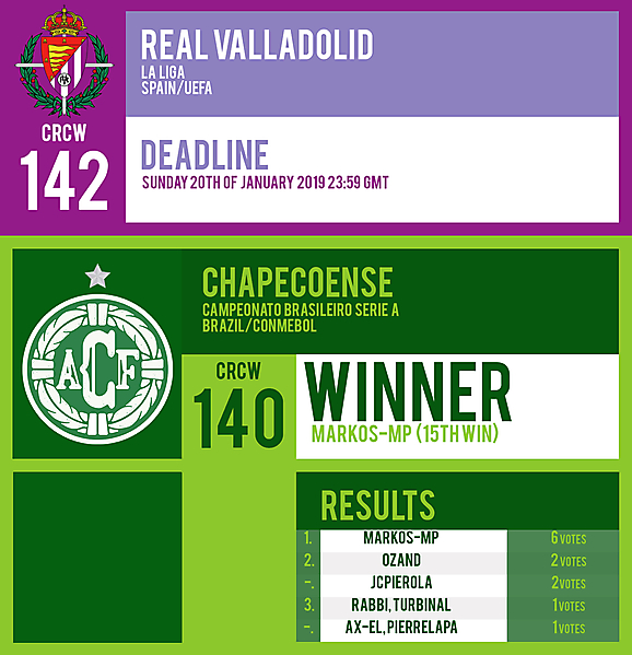 CRCW 142   REAL VALLADOLID   CRCW 140   RESULTS