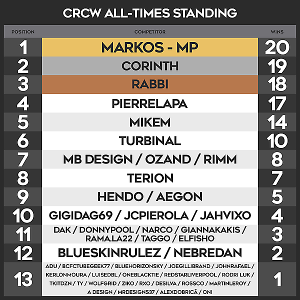 CRCW ALL - TIMES STANDING