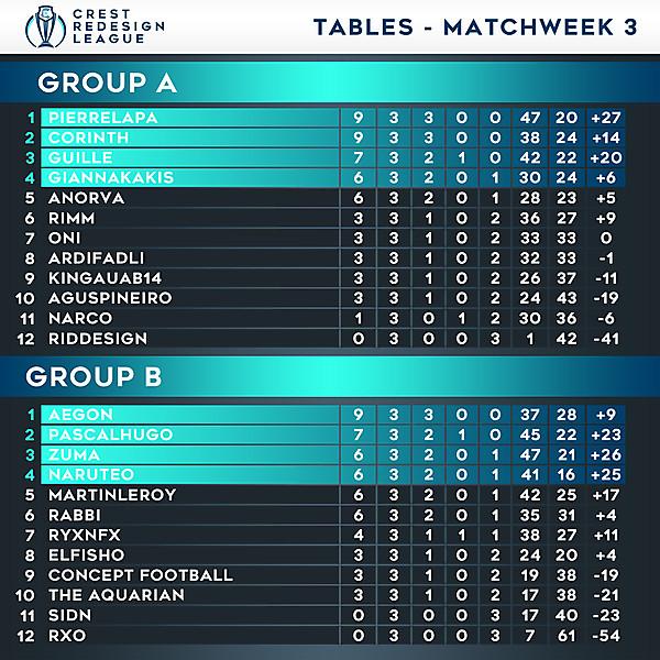 Tables - Matchweek 3