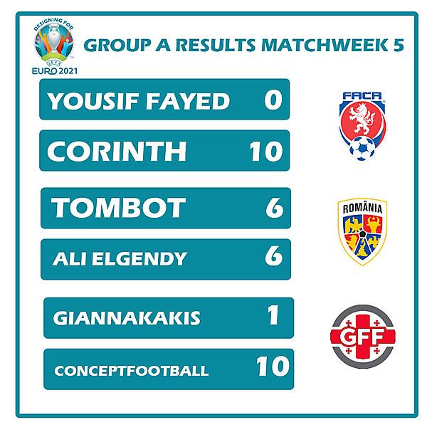 Group A Results Matchweek 5