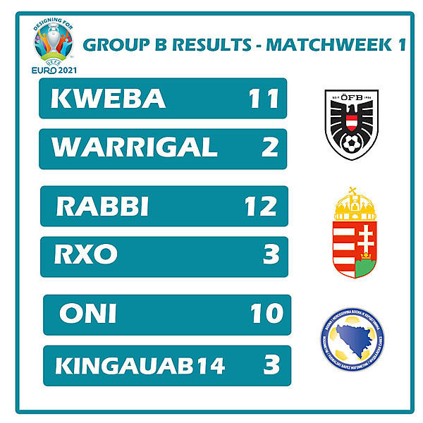 Group B Results Matchweek 1