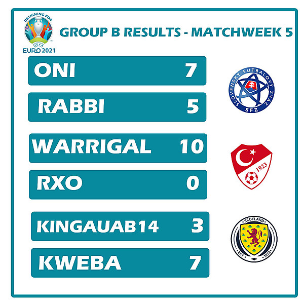 Group B Results Matchweek 5