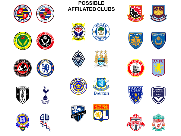 Possible Affilated Clubs
