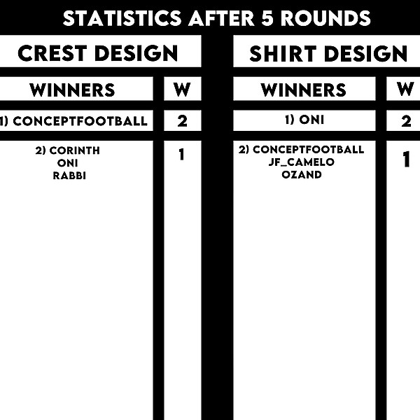 Statistics after 5 rounds