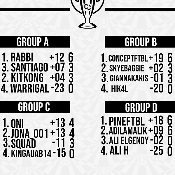 Matchweek 2 Group Tables