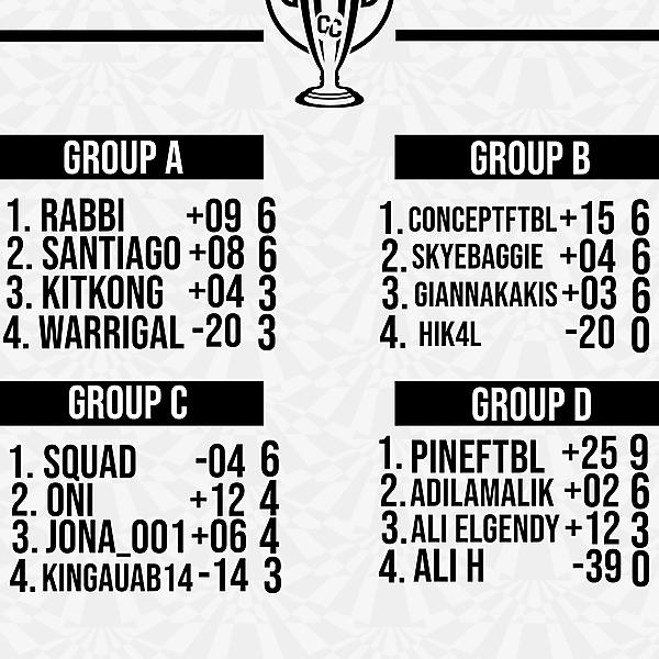 Matchweek 3 Group Tables