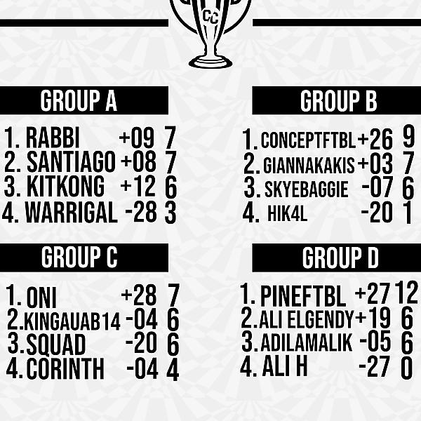 Matchweek 4 Group Tables