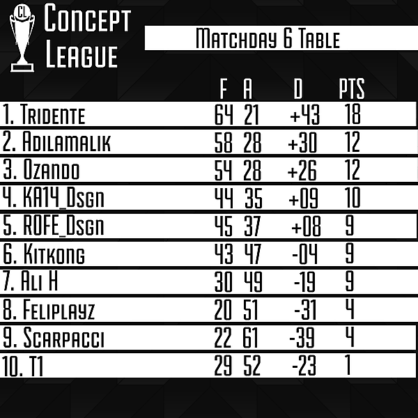 Second League Matchday 6 Table