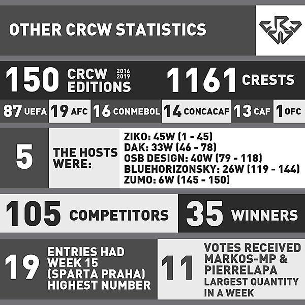 OTHER STATISTICS CRCW