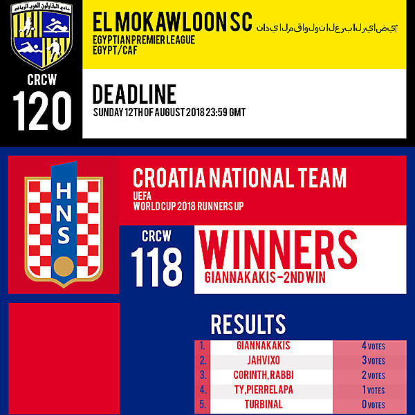CRCW 120 | EL MOKAWLOON SC | CRCW 118 | RESULTS
