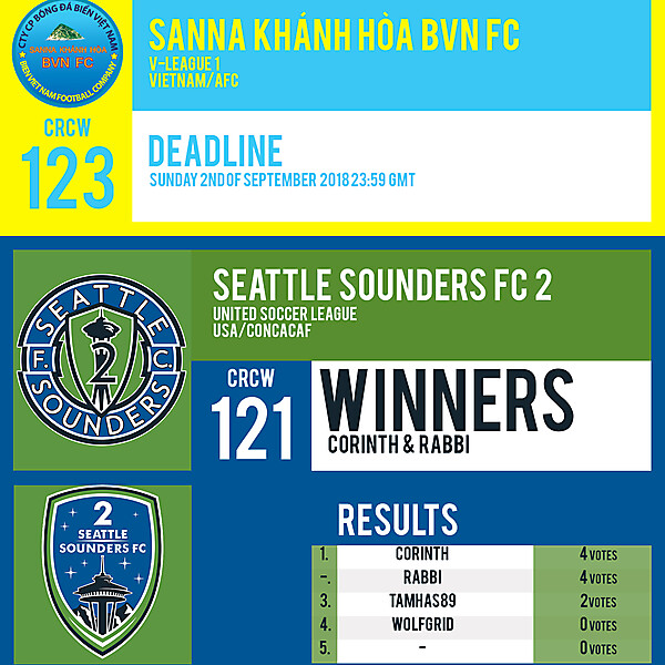 CRCW 123 | SANNA KHANH HOA BVN FC | CRCW 121 | RESULTS