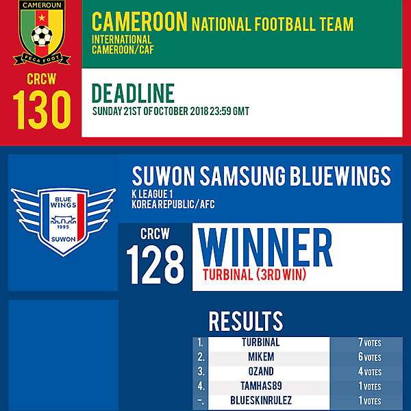 CRCW 130 | CAMEROON | CRCW 128 | RESULTS