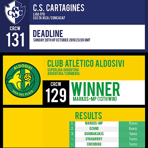 CRCW 131 | CS CARTAGINES | CRCW 129 | RESULTS