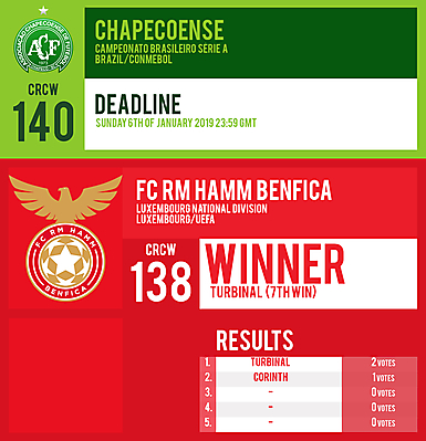 CRCW 140 | CHAPECOENSE | CRCW 138 | RESULTS | POLL IN DESCRIPTION