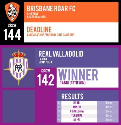 CRCW 144 | BRISBANE ROAR FC | CRCW 142 | RESULTS