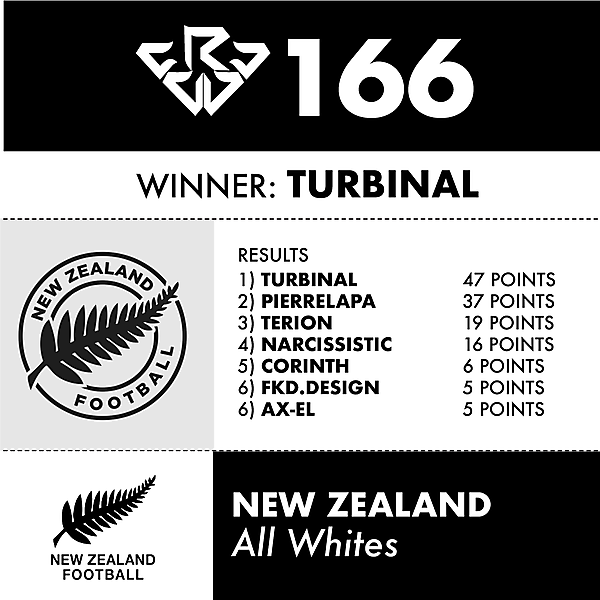 CRCW 166 NEW ZEALAND RESULTS