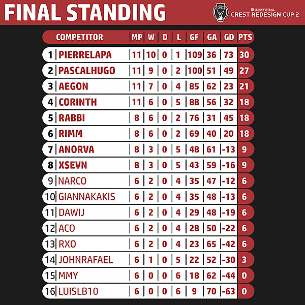 CRC 2 - Final Standing