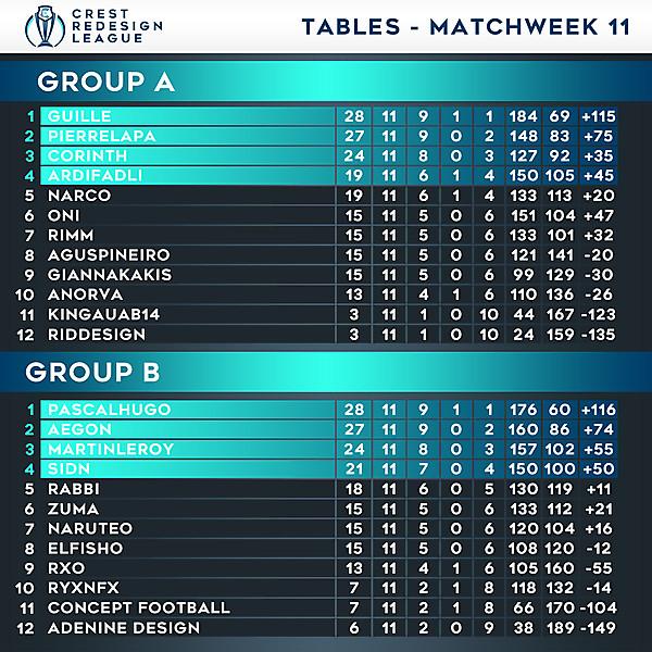 Tables - Matchweek 11