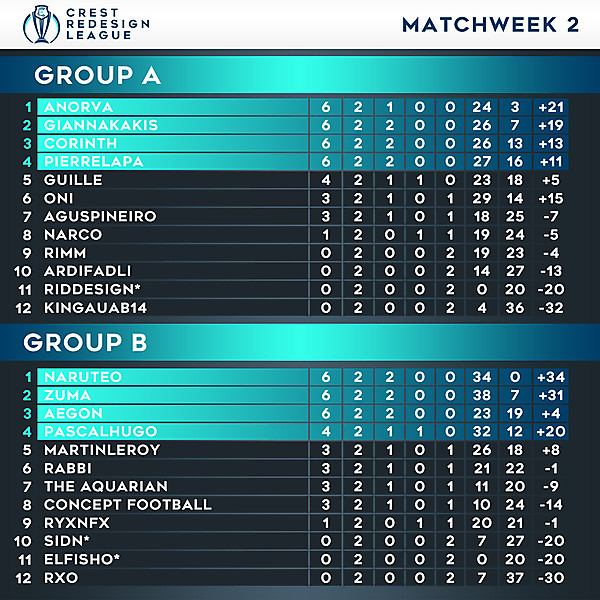 Tables - Matchweek 2