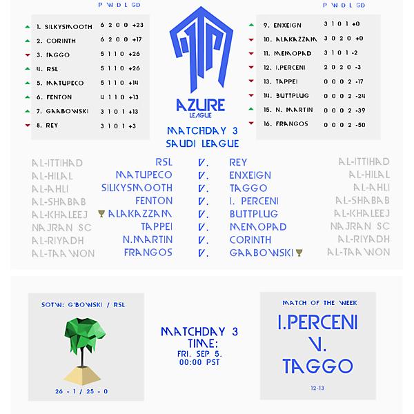 Matchday 3 Draw : Azure League