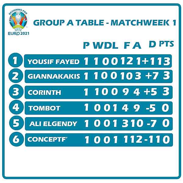 Group A Table Matchweek 1