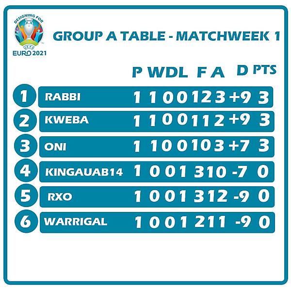 Group B Table Matchweek 1