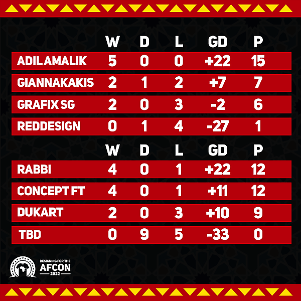 Group A & B standings