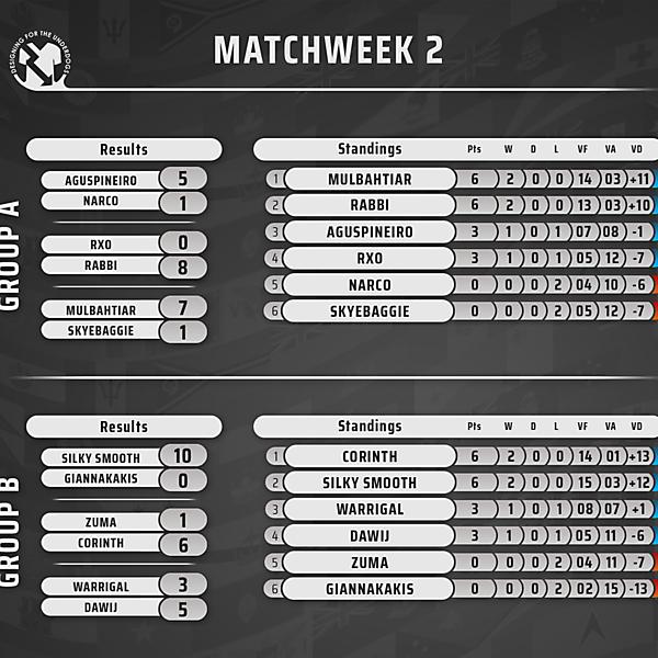 Week 2 // Results & Standings