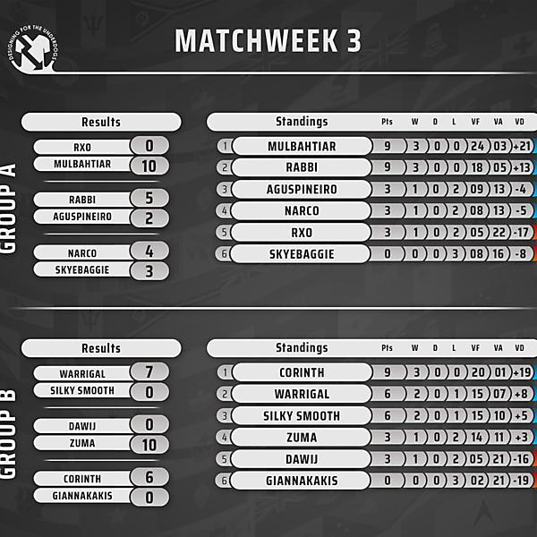 Week 3 // Results & Standings