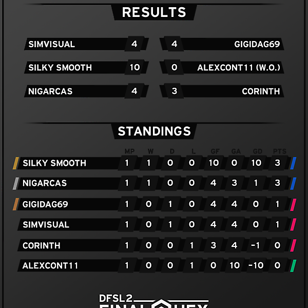 [FINAL HEX] Results and Standings after Week 1