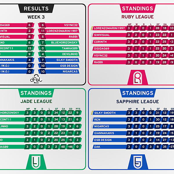 [WEEK 3] Results and Standings