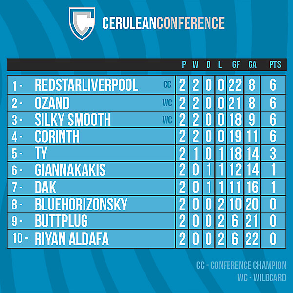 Cerulean Conference table after Round 2