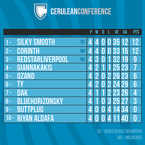 Cerulean Conference table after Round 4