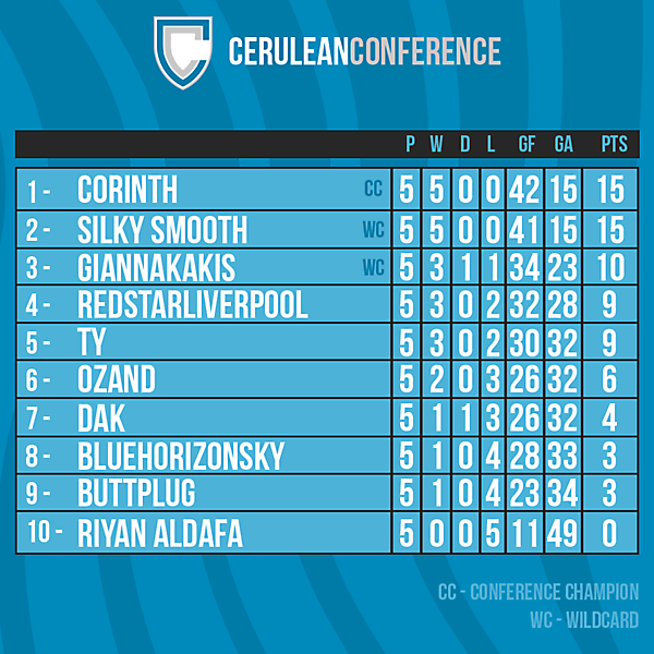 Cerulean Conference table after Round 5