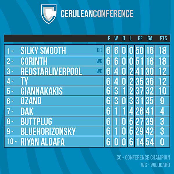 Cerulean Conference table after Round 6