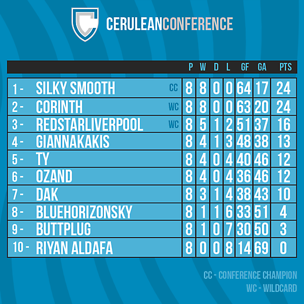 Cerulean Conference table after Round 8