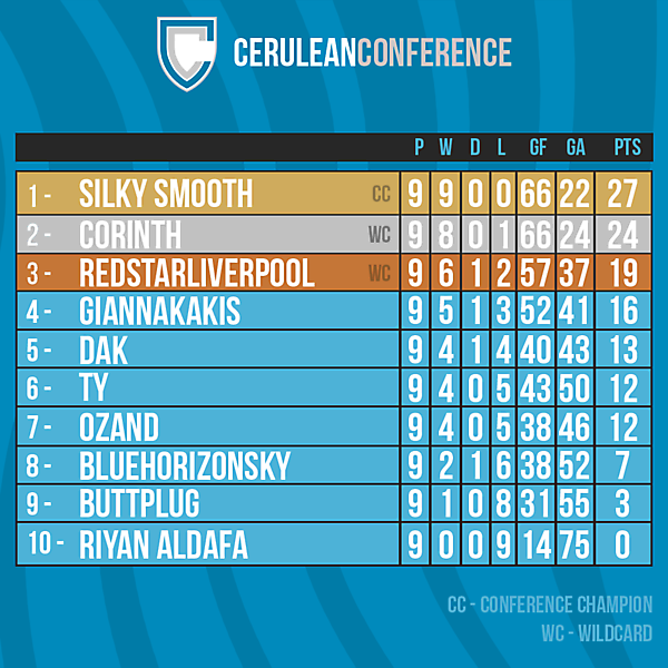 Cerulean Conference table after Round 9
