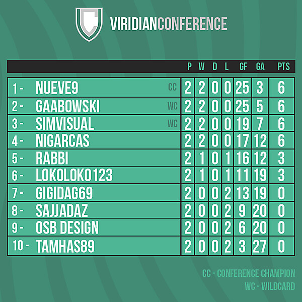 Viridian Conference table after Round 2