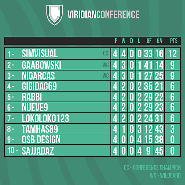 Viridian Conference table after Round 4