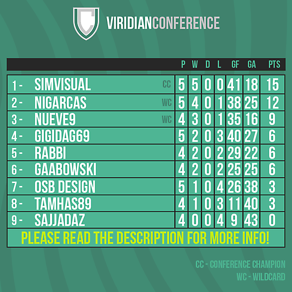 Viridian Conference table after Round 5
