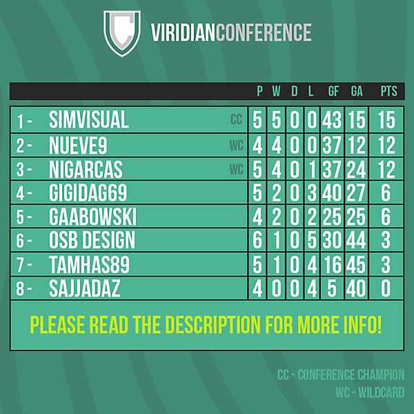 Viridian Conference table after Round 6