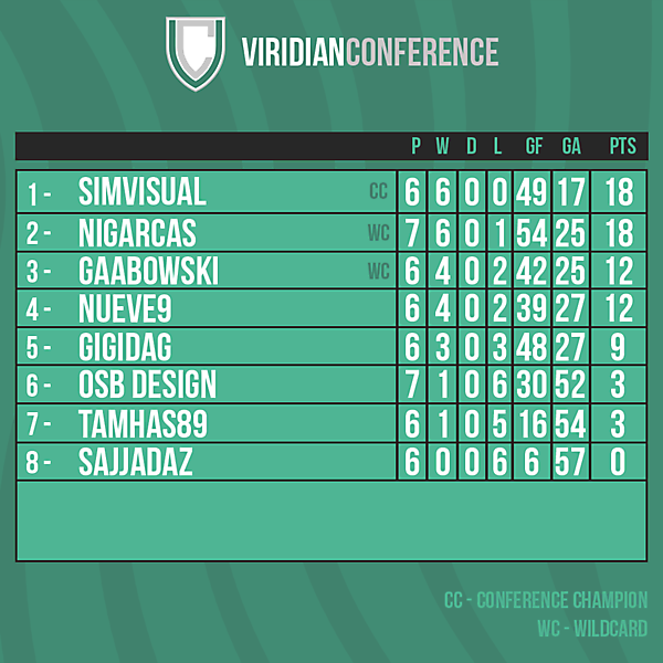 Viridian Conference table after Round 8