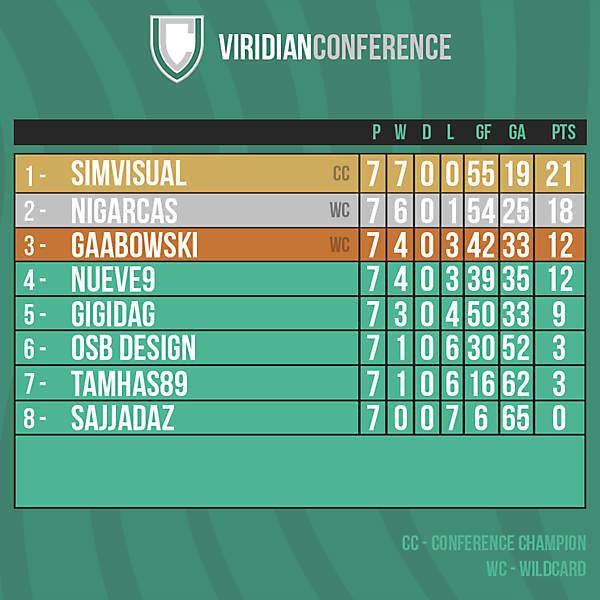 Viridian Conference table after Round 9
